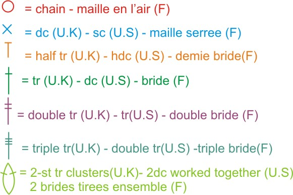 Amigurumi Dictionary Meaning : H?klet, Sprog and Diagrammer on Pinterest